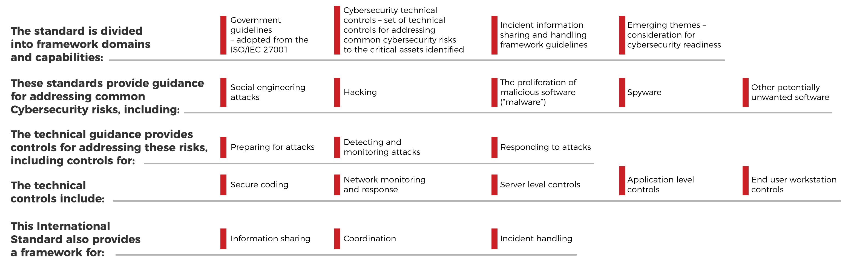 Main-Challenges-Faced-Cyber-Security-Mario-Lavado