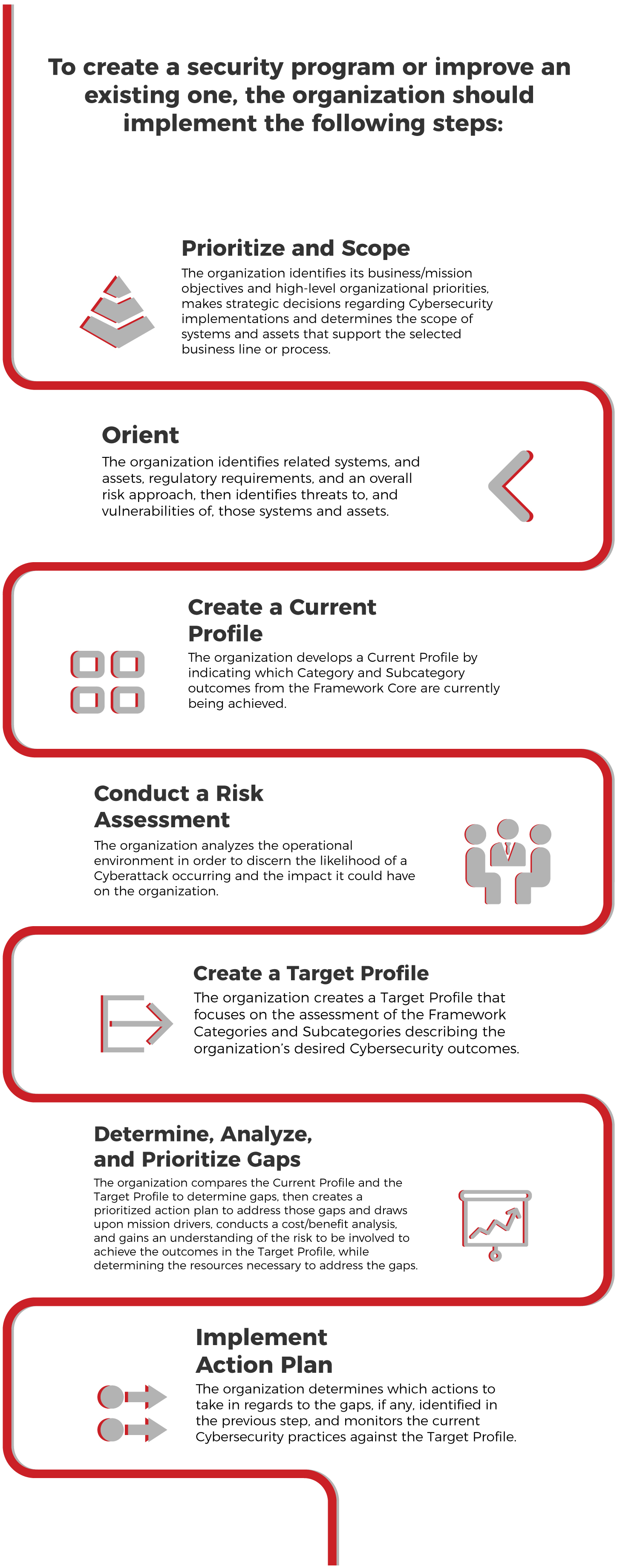 Creating-security-program-steps-cybersecurity-main-challenges