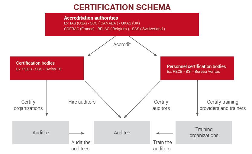 Certification Schema