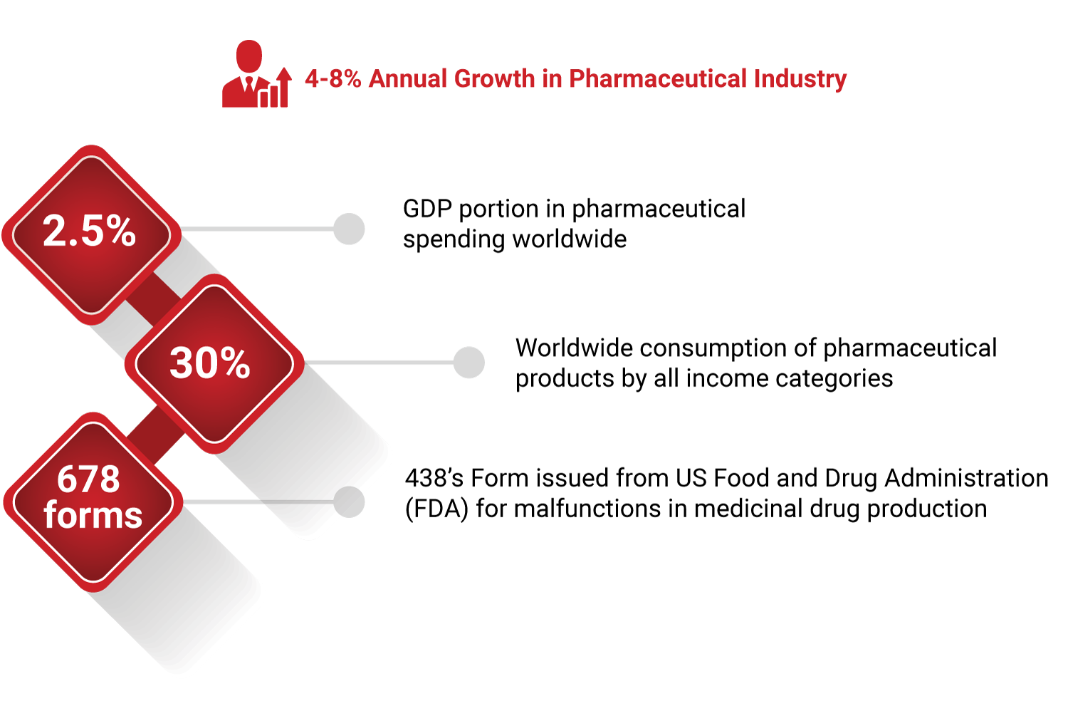 annual-growth-pharmaceutical-industry