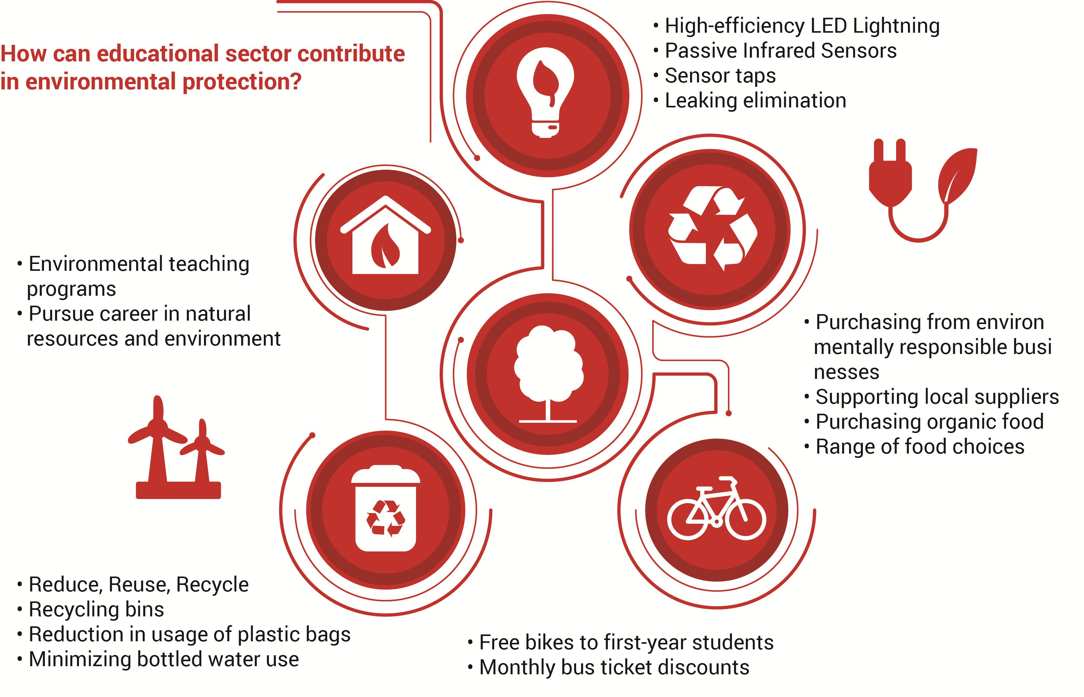 environment benefits contribution