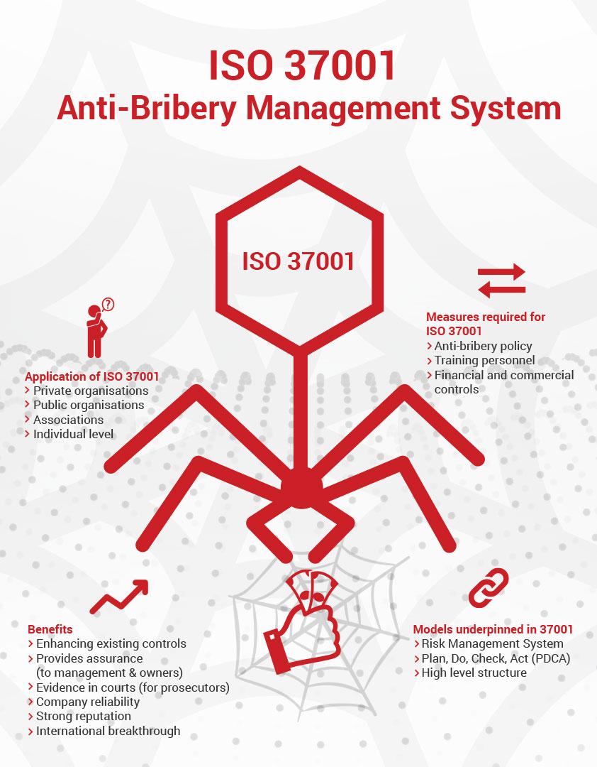 iso 37001 anti bribery management system