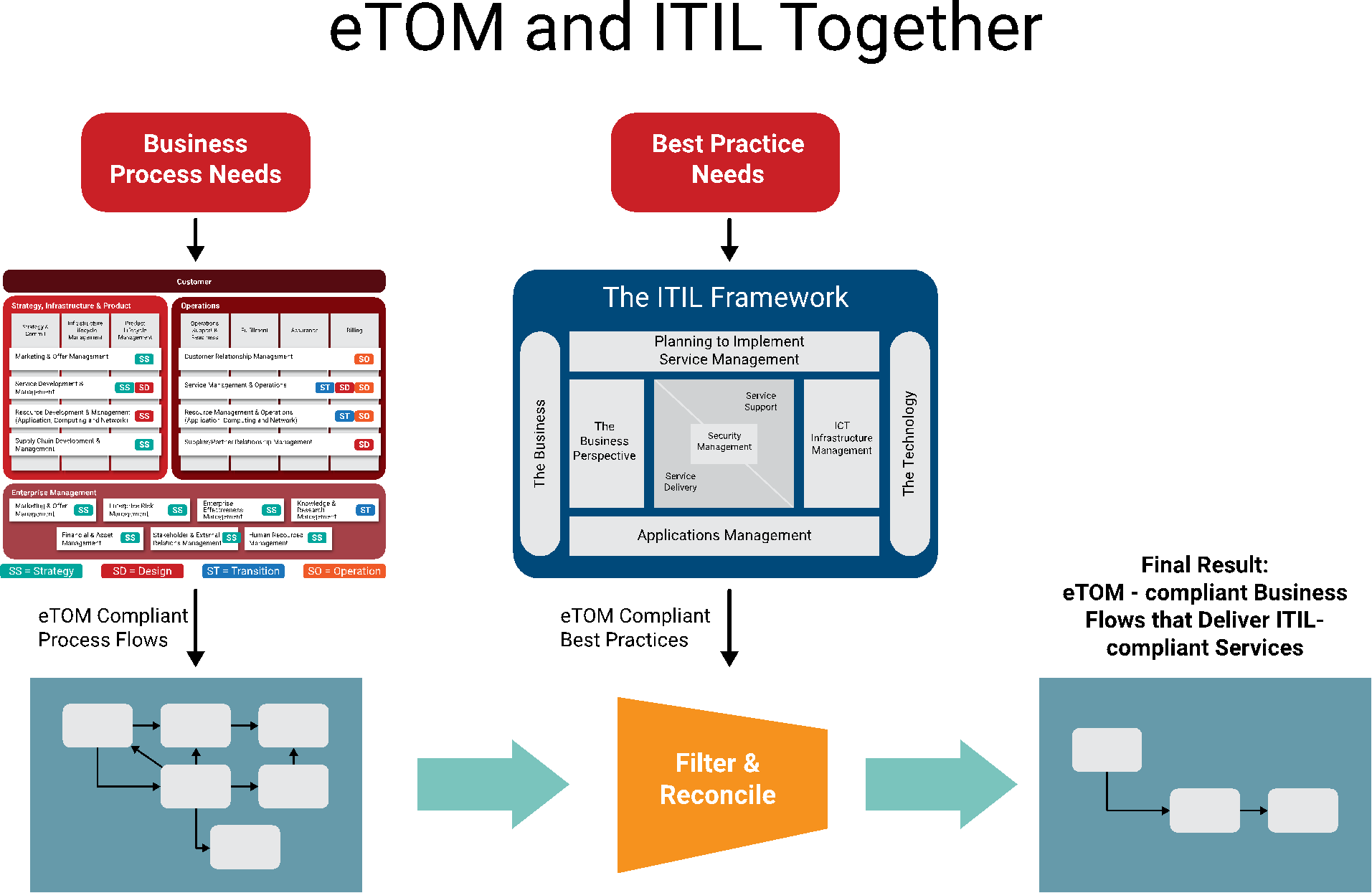 How it incidents are managed through itil and etom pecb insights itil etom complementary value pooptronica Images