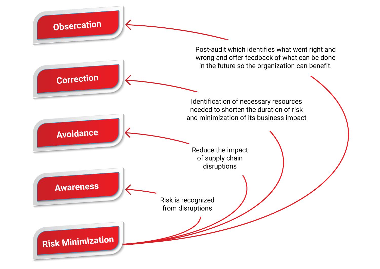 optimizing-efficiency-and-minimizin-supplier-risk-through-CRSM