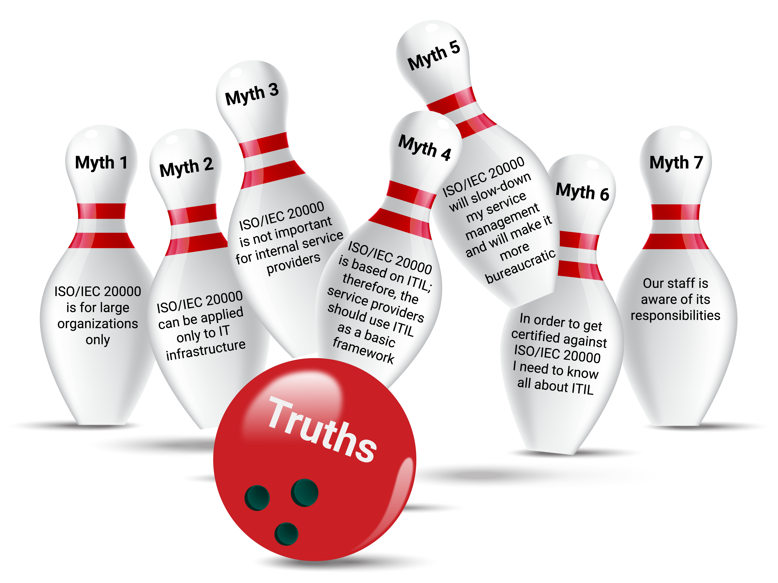 seven-7-myths-and-truths-of-iso-20000