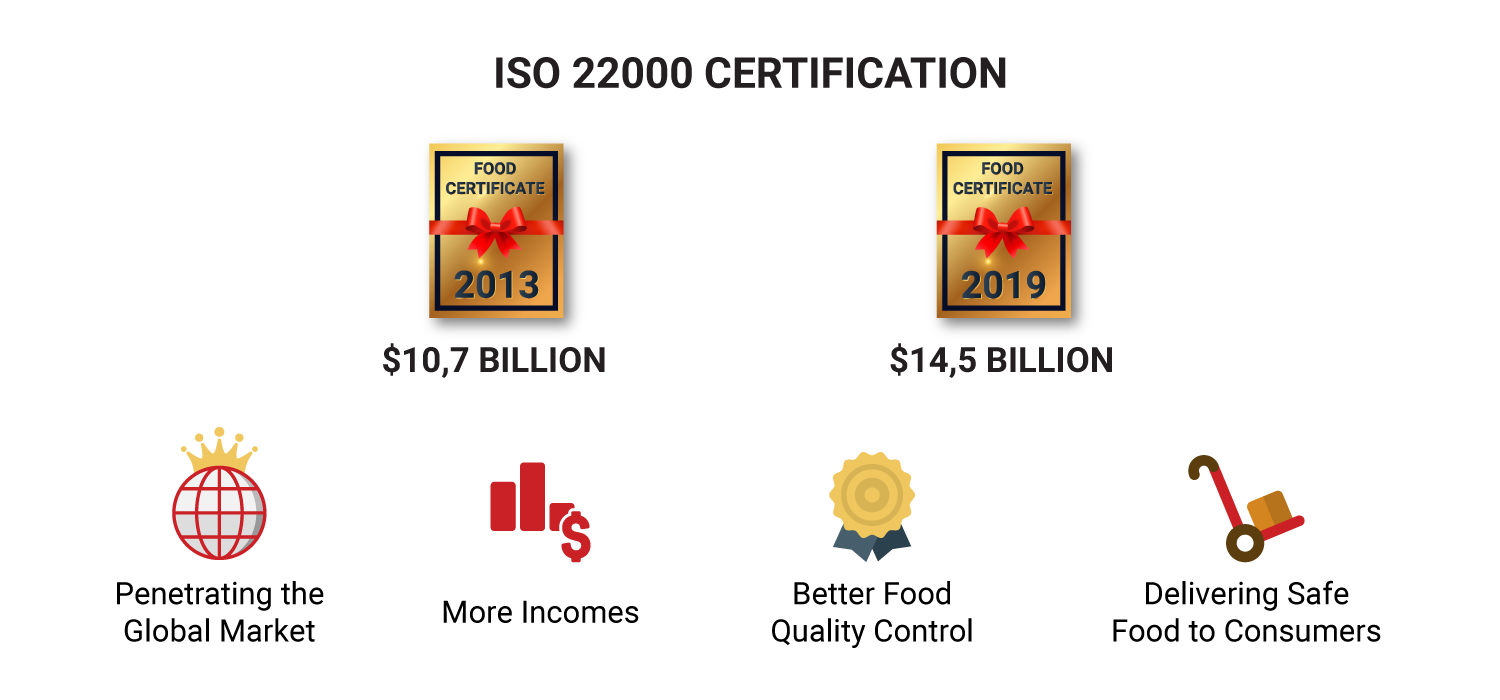 the-value-of-iso-22000-certification
