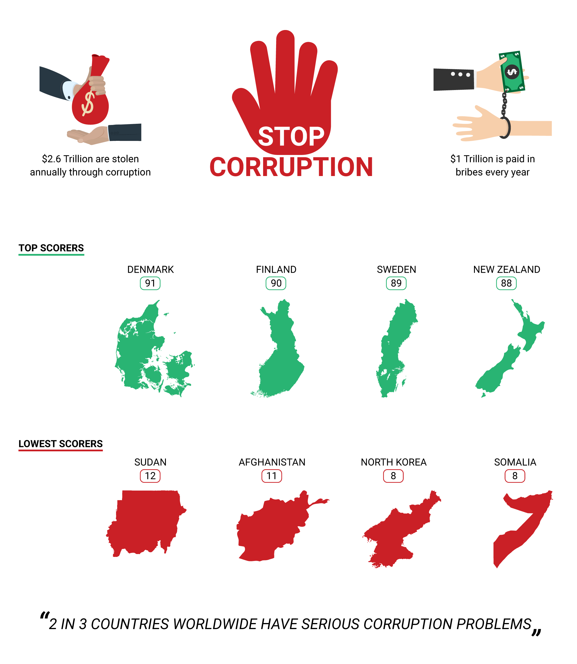 top-5-anti-bribery-developments