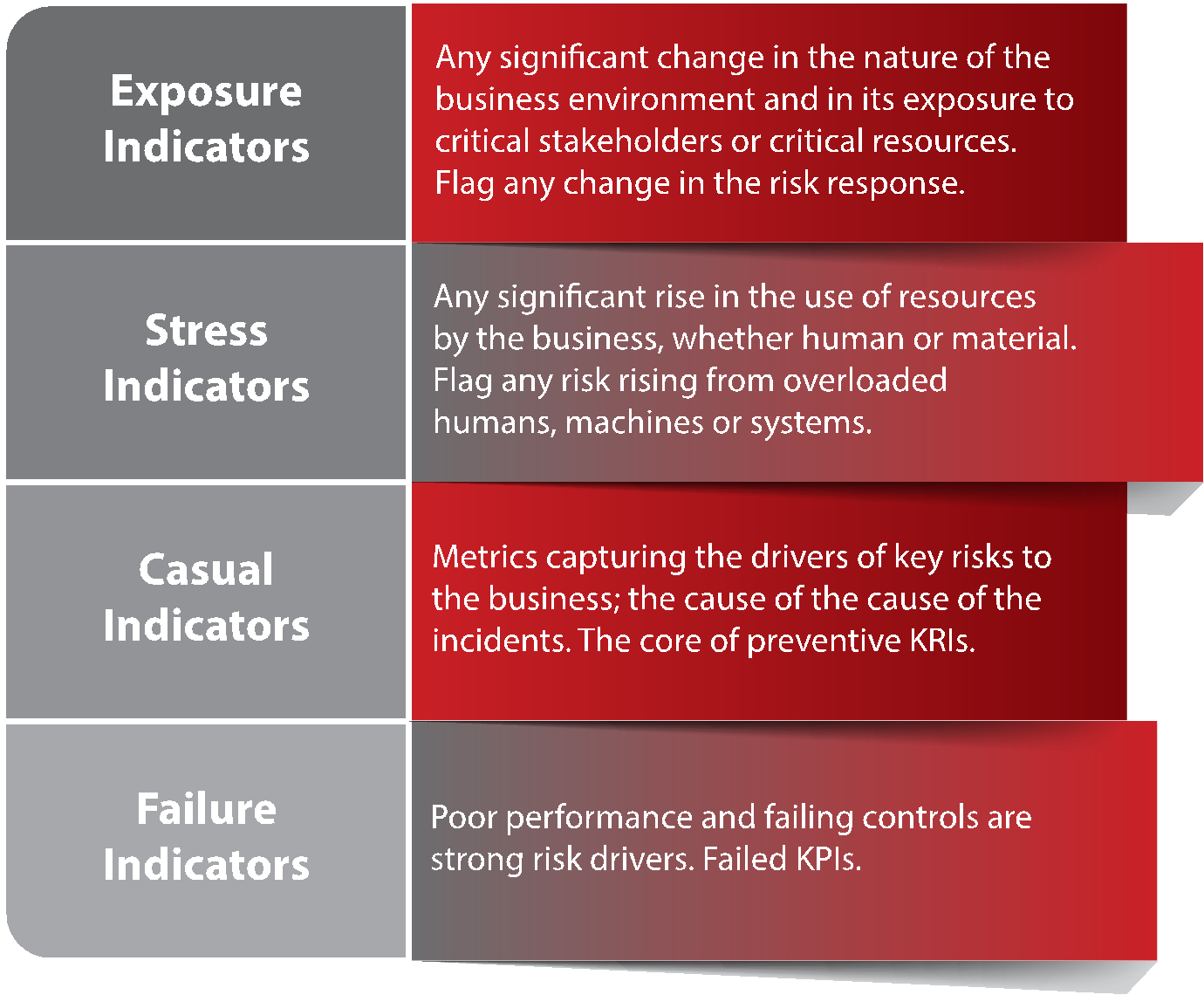 david-lannoy-key-risk-indicators-of-enterprise