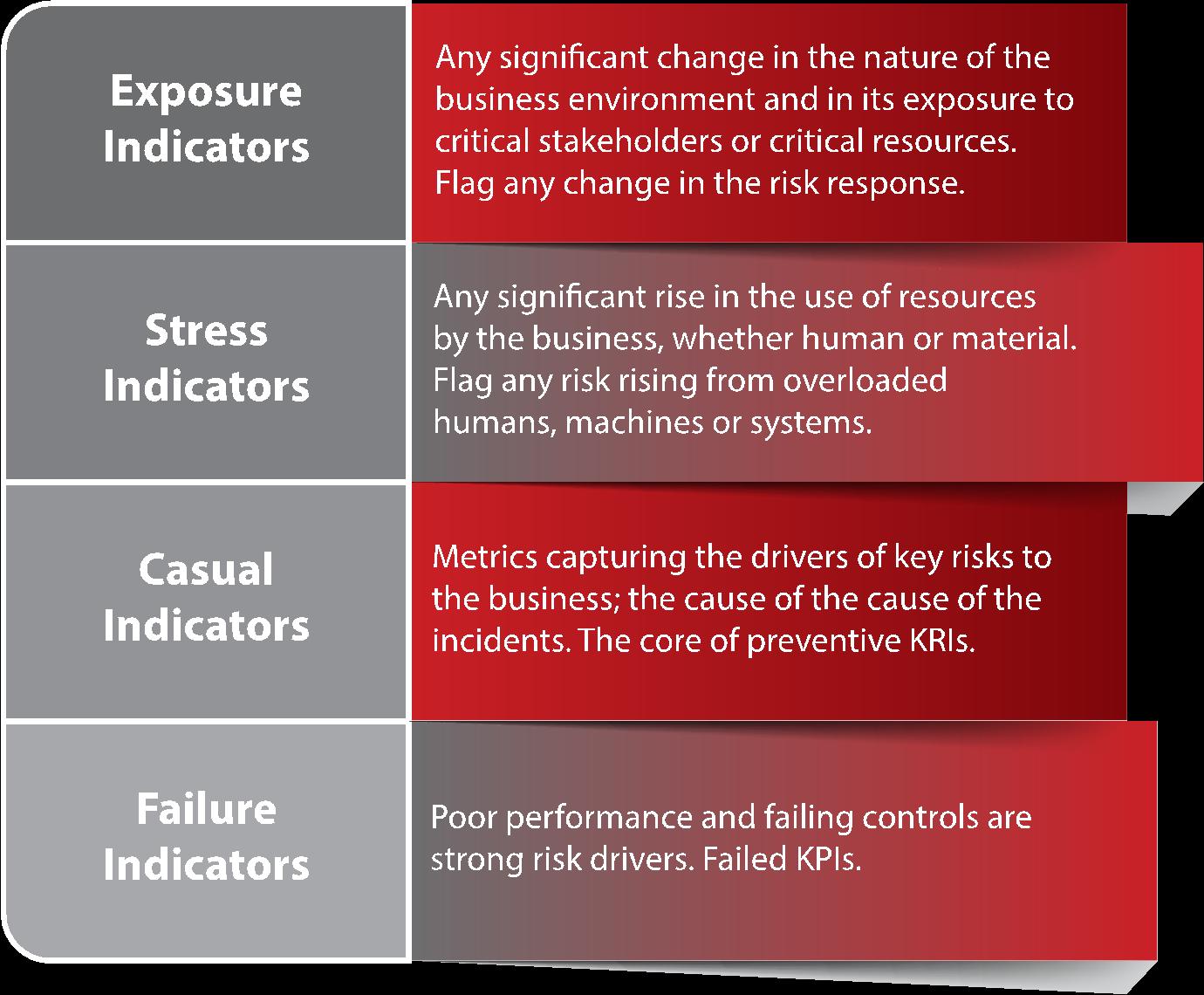 david-lannoy-key-risk-indicators-of-enterprise