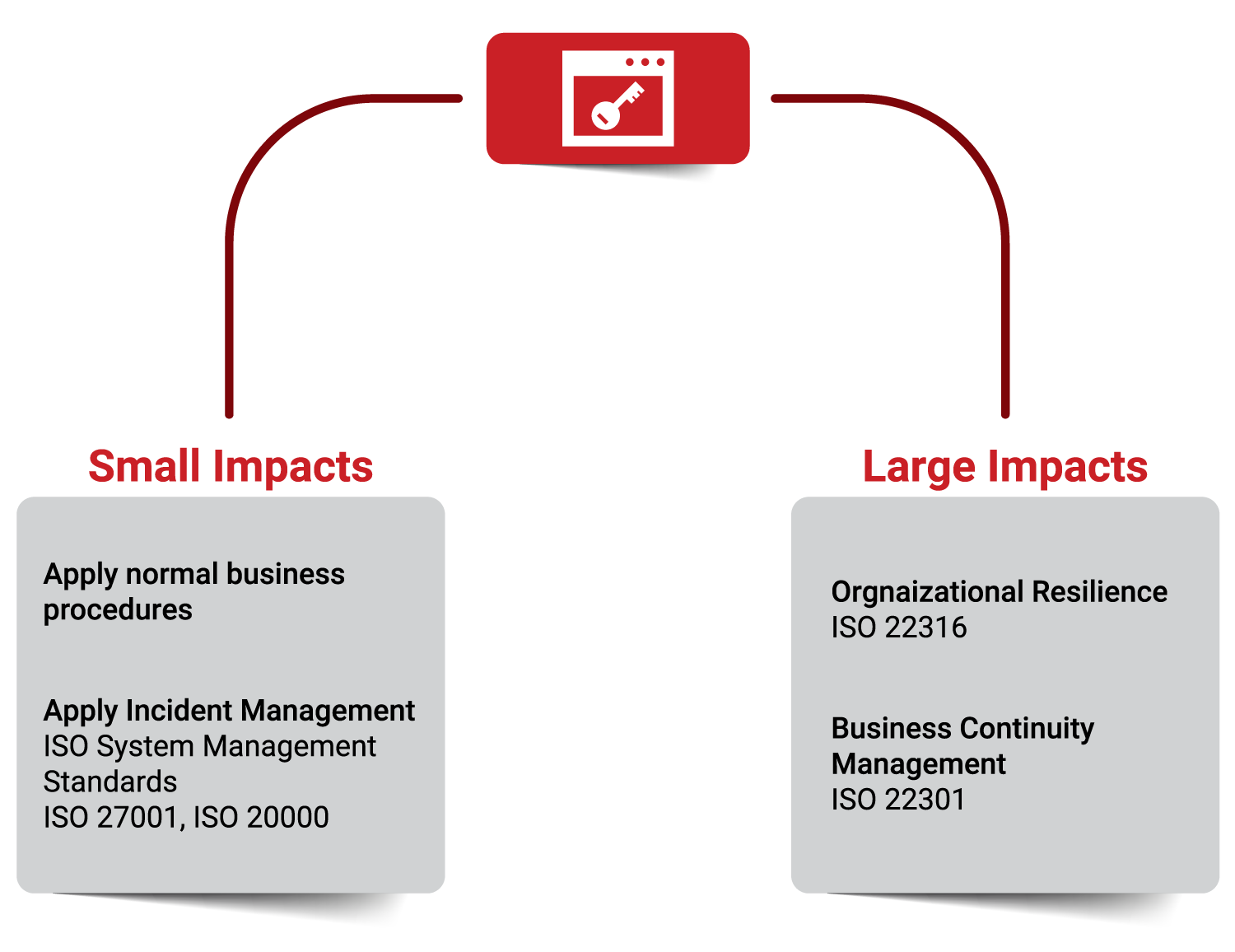 organization-resilience-small-large-impacts