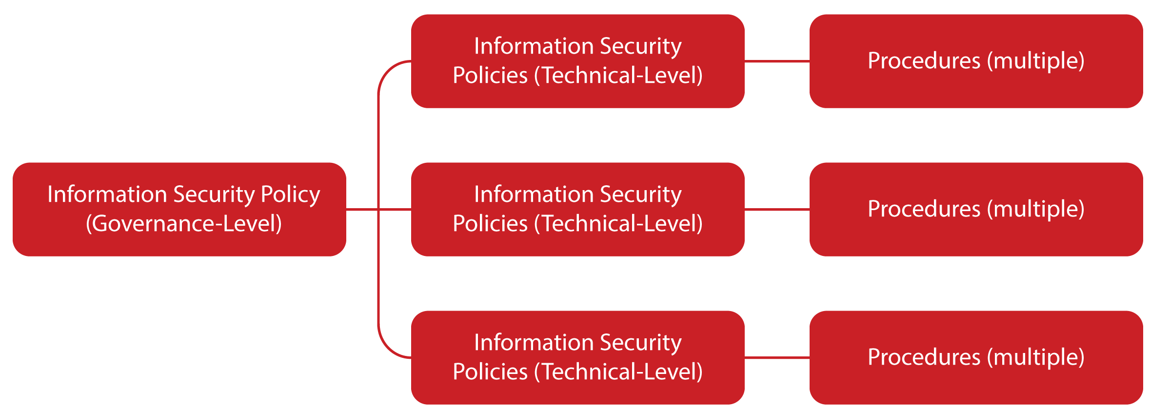 information-security-privacy-policy-ikram