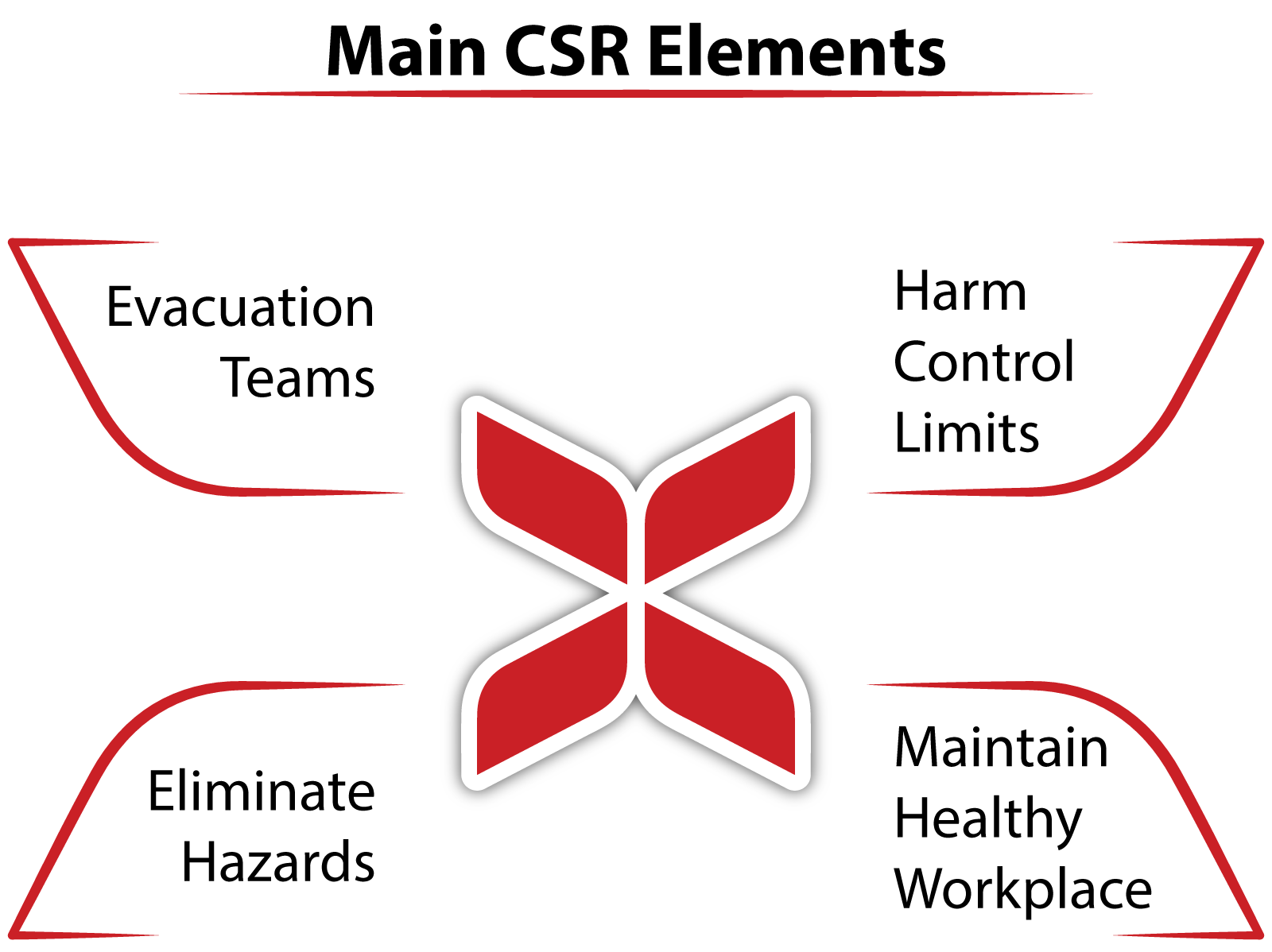 main-csr-elements