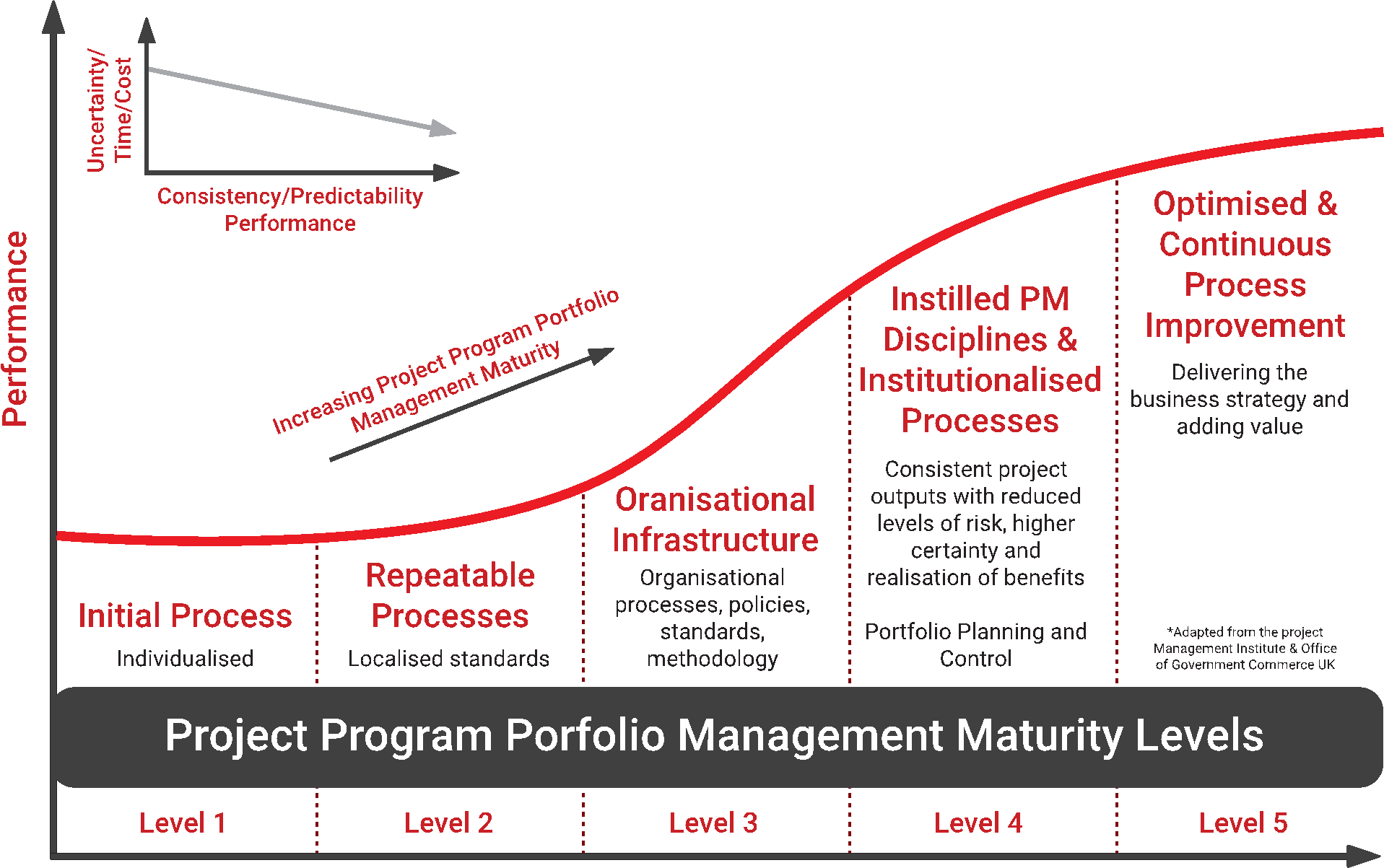 project-program-maturity-levels-john-roose