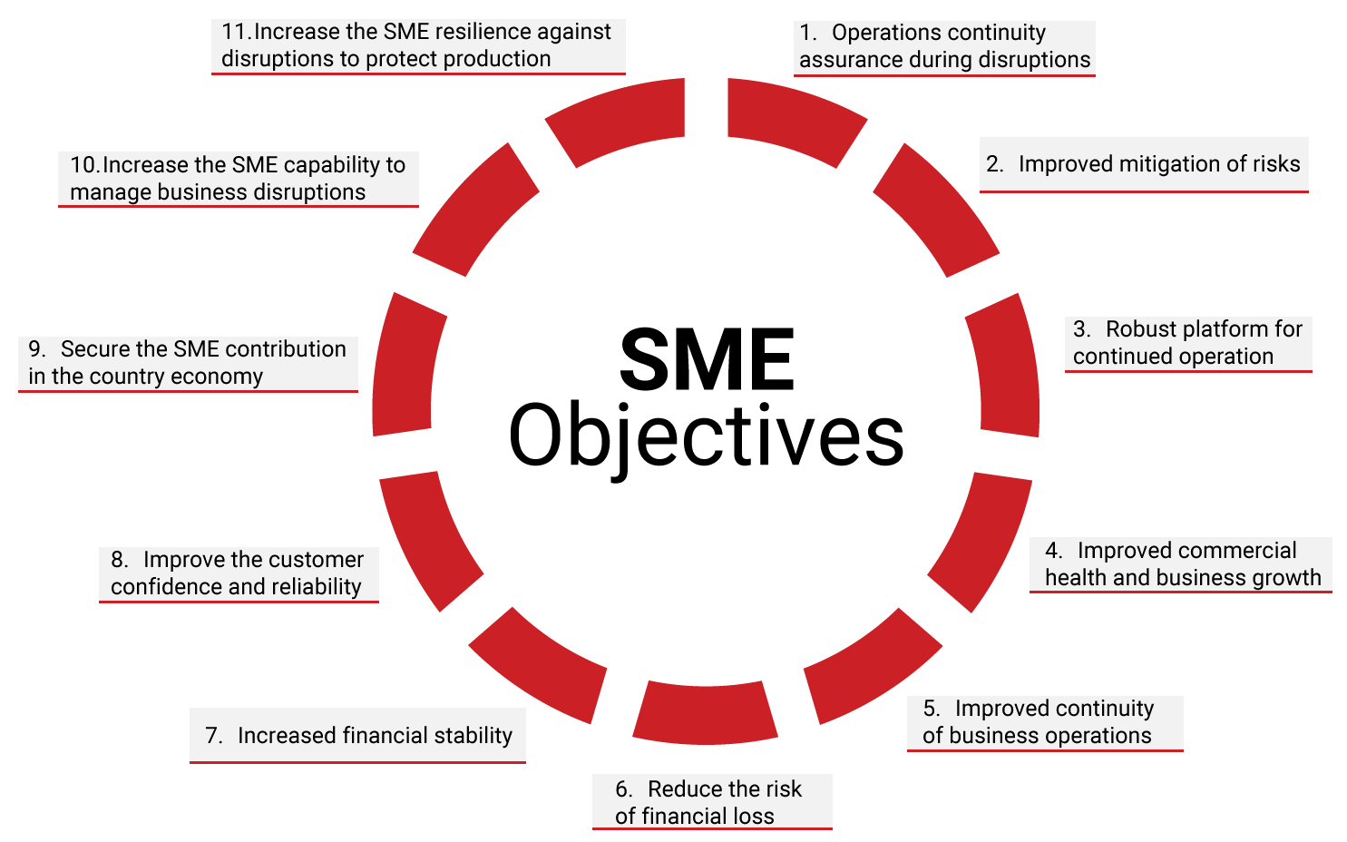 SME's-Objectives-Business-Continuity-Planning