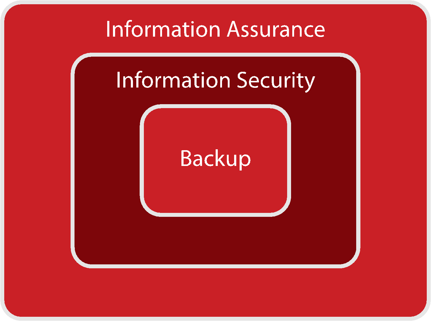 backup-InfoSec-Information-graph