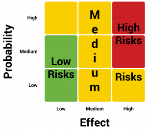 Low-Risk-High-Effect