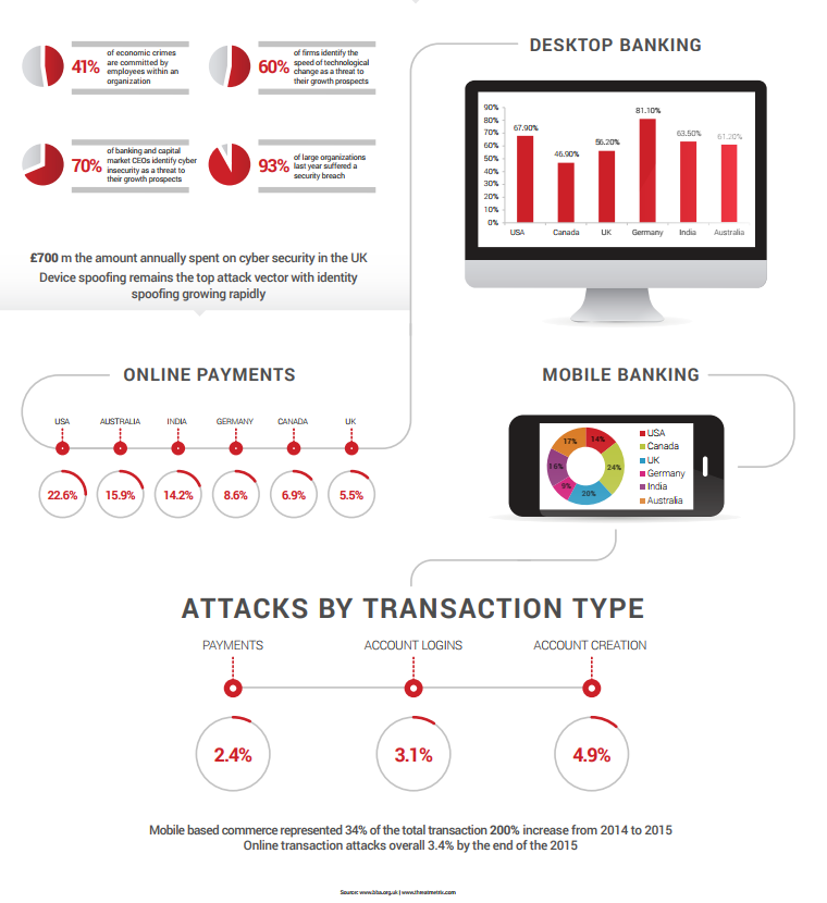 Online Banking Infographic