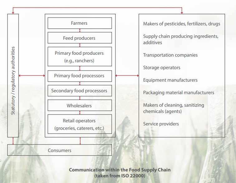 The Revision ISO 22000 - What the Future Holds for Food Safety