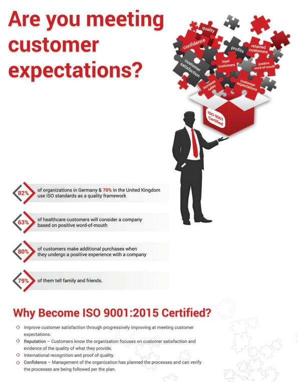 ISO 9001 Infographic