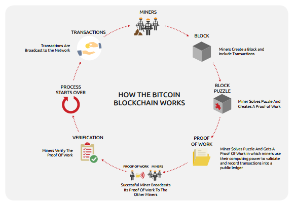 how bitcoin blockchain works
