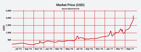 market price bitcoin