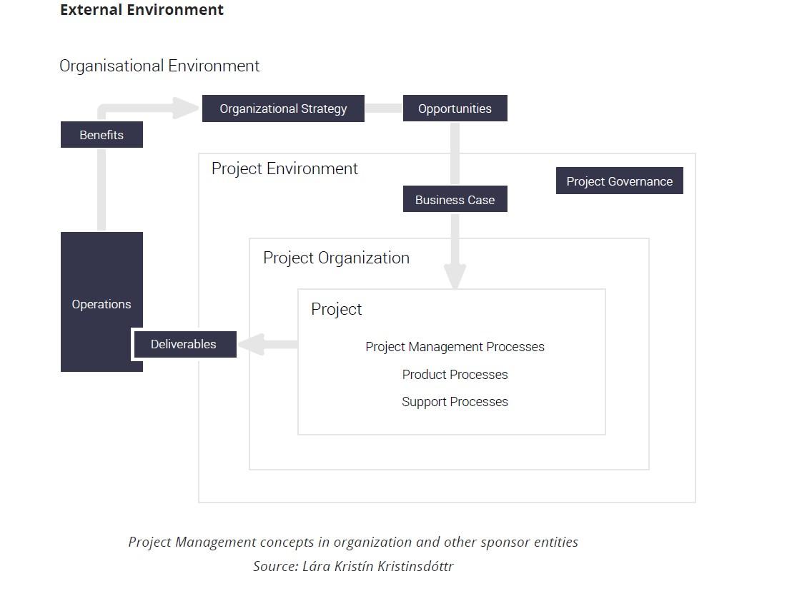 Project-Management-Processes