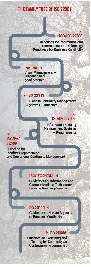 family-tree-ISO 22399
