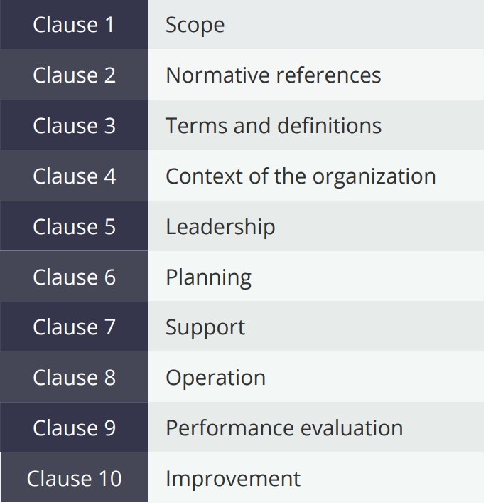 clauses-high-level-structure-iso45001