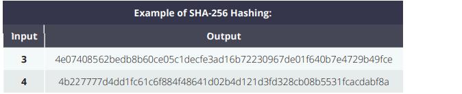 blockchain-technology-hashing